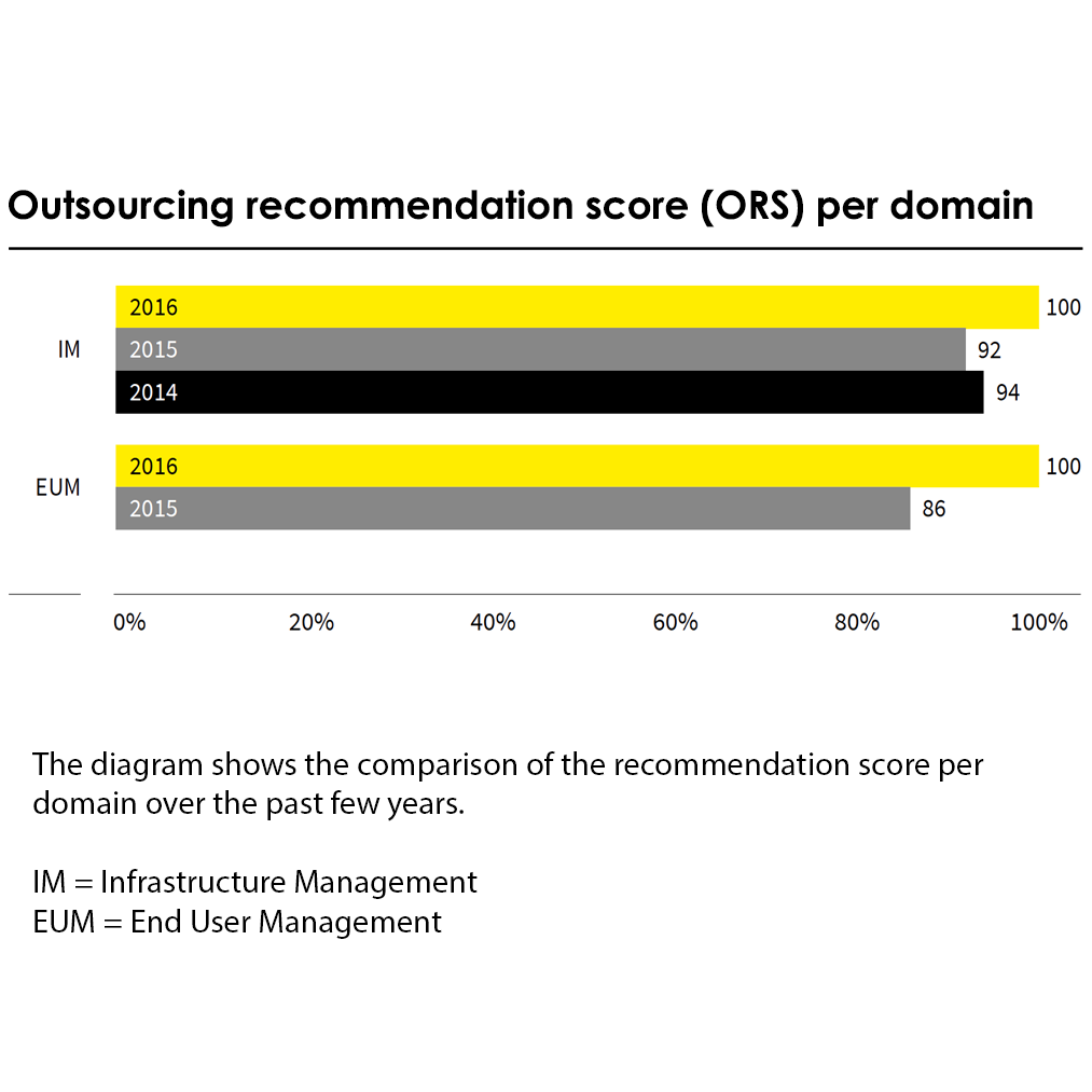 Outsourcing recommendation score per domain