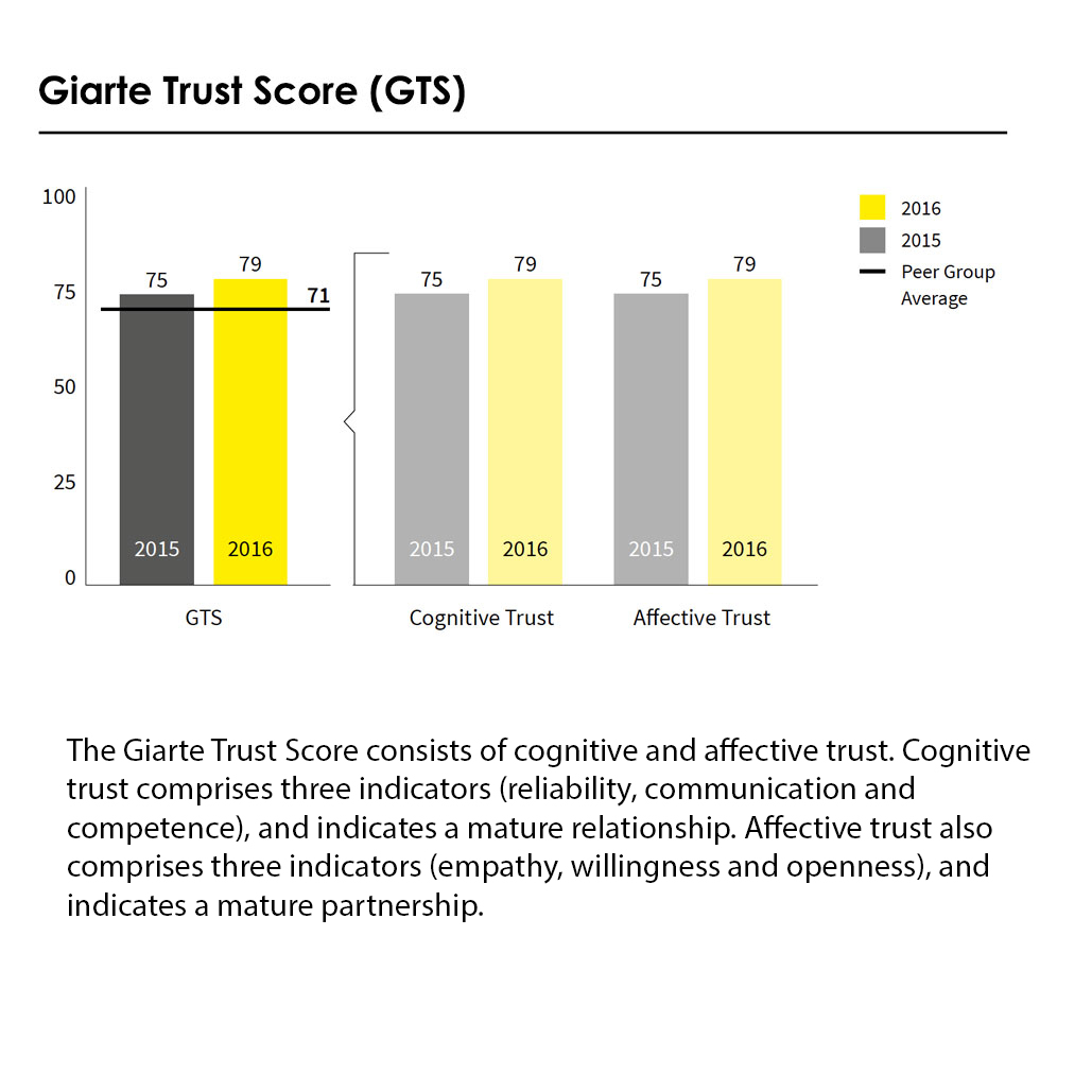 Giarte outsourcing performance 2017 Trust Score Solvinity